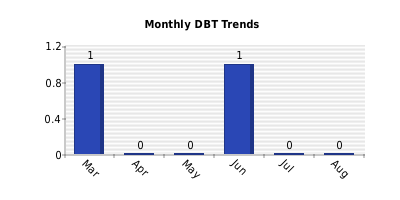 Monthly DBT Trends